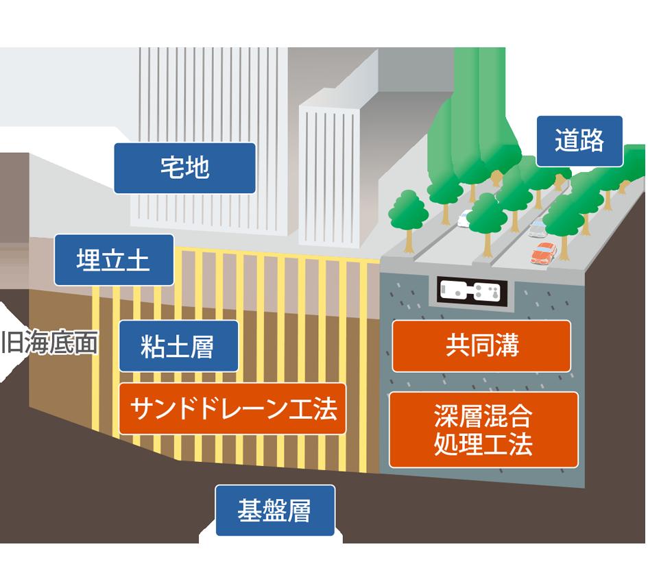 地盤改良・液状化防止|みなとみらいエリアマネジメント公式サイト(MM ...